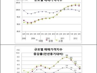 [지식정보]  주택가격/전월세 변화