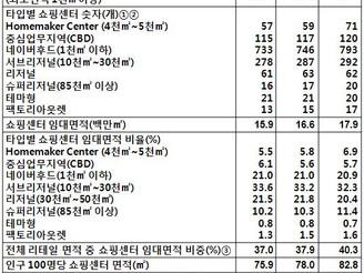 [지식정보] 호주 쇼핑센터 현황 (2008년)
