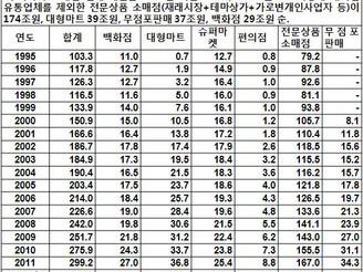 [지식정보] 2012년 슈퍼마켓 동향