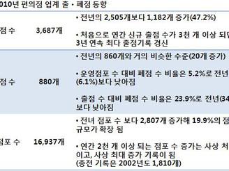 [지식정보] 2012년 편의점 전망