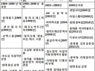 [지식정보] 우리나라 쇼핑센터