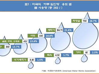 [지식정보] 미국의 물 관련 현황 분석