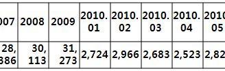 [지식정보] 2010년 상반기 대형마트 업계 동향