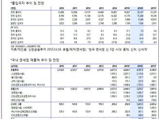 [지식정보] 면세점 시장(2015.11 현재)