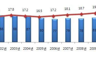[지식정보] 유통업계의 Big3와 이랜드의 성장