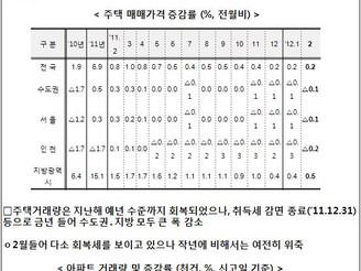 [지식정보] 최근 주택시장 동향과 정책 방향