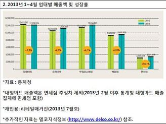 [지식정보] 2013년 상반기 주요 유통업태 영업 동향