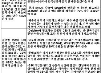 [지식정보] 2014년 국내외 유통시장 정리