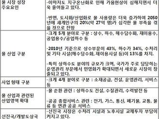 [지식정보] 20120308_물(水) 자원과 시장