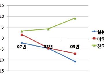 [지식정보] 백화점 업계 2010년 전망