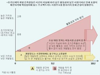 [지식정보] 개발 검토단계부터 단계별 개발밀도(Density)를 계획