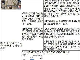 [지식정보] 20120213_건설산업, 주요국가 건설투자 감소로 인한 영향 & 관련 주요 국가 현안 과제