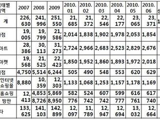 [지식정보]국내 유통업계 2010년 상반기 동향