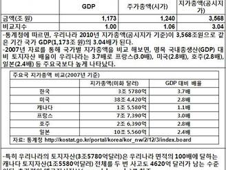 [지식정보] 20120607_국가 GDP,주가총액,지가총액비교