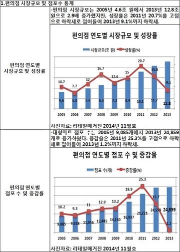 [지식정보]  편의점, 무점포∙소매업의 시장규모 및 성장률 통계