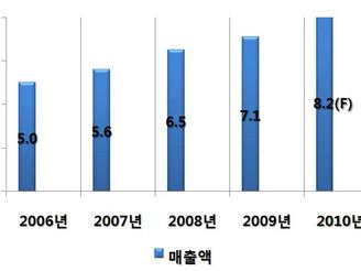 [지식정보] 편의점 2010년 전망