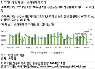 [지식정보] 유통시장 동향 2014년 9월까지
