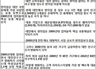 [지식정보] 대만 유통시장