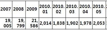 [지식정보] 2010년 상반기 백화점 업계 동향