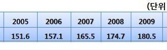 [지식정보] 우리나라 유통시장 2009년 분석과 2010년 전망