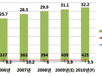 [지식정보] 대형마트 업계 2010년 전망