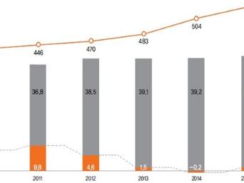 [지식정보] 대형마트 2016년 전망