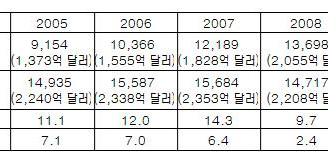 [지식정보] 상하이와 홍콩의 GNP/부동산 비교