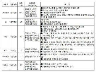 [지식정보] 우리나라 패스트패션 시장현황