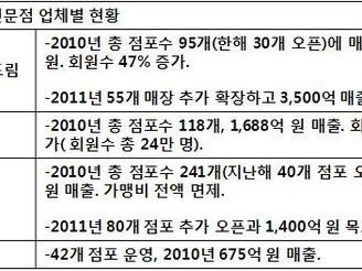 [지식정보] 전문점 현황/전망 (2010/2011년)