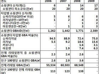 [지식정보] 2009년 우리나라 쇼핑센터 현황