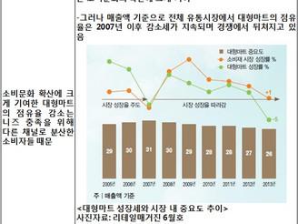 [지식정보] 대형마트의 부진과 소형유통채널의 성장