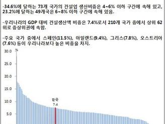 [지식정보] 20120210_건설산업 비중 변화&건설경기 침체 요인