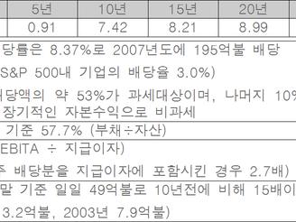 [지식정보]미국의 리츠시장 현황(2008년말 기준)
