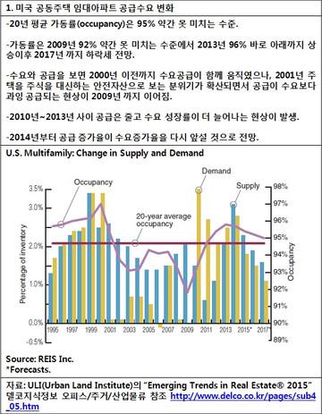 [지식정보] 미국 임대아파트 2015년 전망