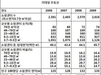 [지식정보]  2009년 캐나다 쇼핑센터 현황