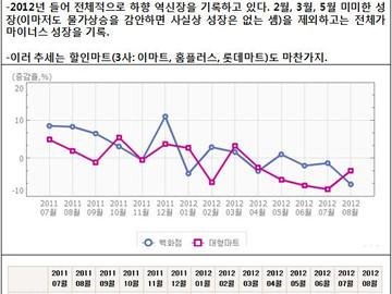 [지식정보] 2012년 백화점 동향