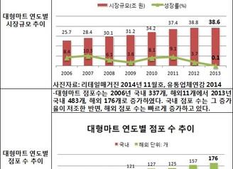 [지식정보] 시장규모 및 성장률 통계로 보는 유통시장