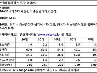 [지식정보] 20111205_우리나라 중산층 의식(2011년 12월 현재)