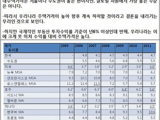 [지식정보] 주택가격과 공급/수요/경기/소득/인구/가구의 변화