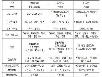 [지식정보] 해외 H&M(패스트 패션) 한국진출