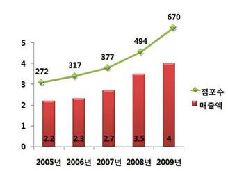 [지식정보] 슈퍼마켓 2010년 시장전망