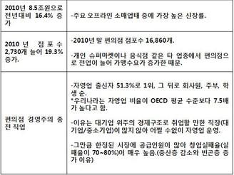 [지식정보] 편의점 현황/전망 (2010/2011년)