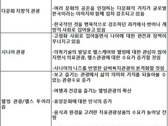 [지식정보] 최근 관광트렌드의 변화