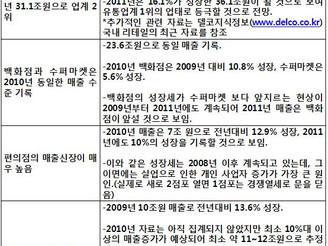 [지식정보] 유통업태별 매출 비교분석 (2010/2011년)