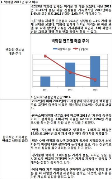 [지식정보] 백화점 결산 및 향후 전망