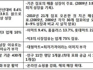 [지식정보] 대형마트 현황/전망 (2010/2011년)
