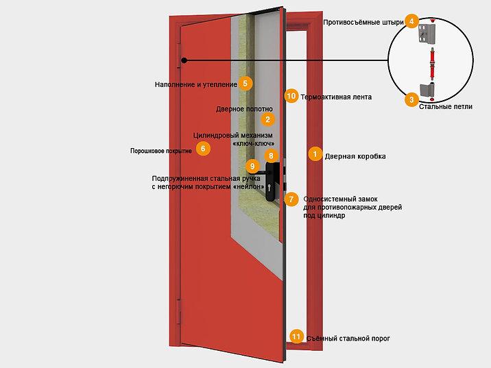 Противопожарная дверь - конструкция с по