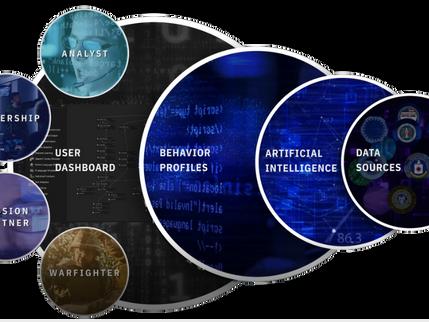 MAKANA: A Machine Learning Platform for Automated AI