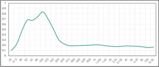 Memtrap mini graph.png