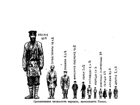 Что выявила первая перепись населения в СССР?